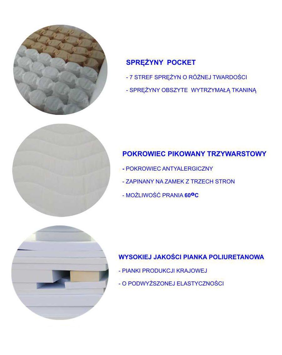 materiały zastosowane w materacu kieszeniowym